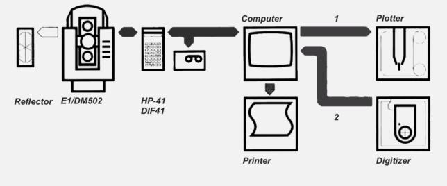 Schema des Datenflusses